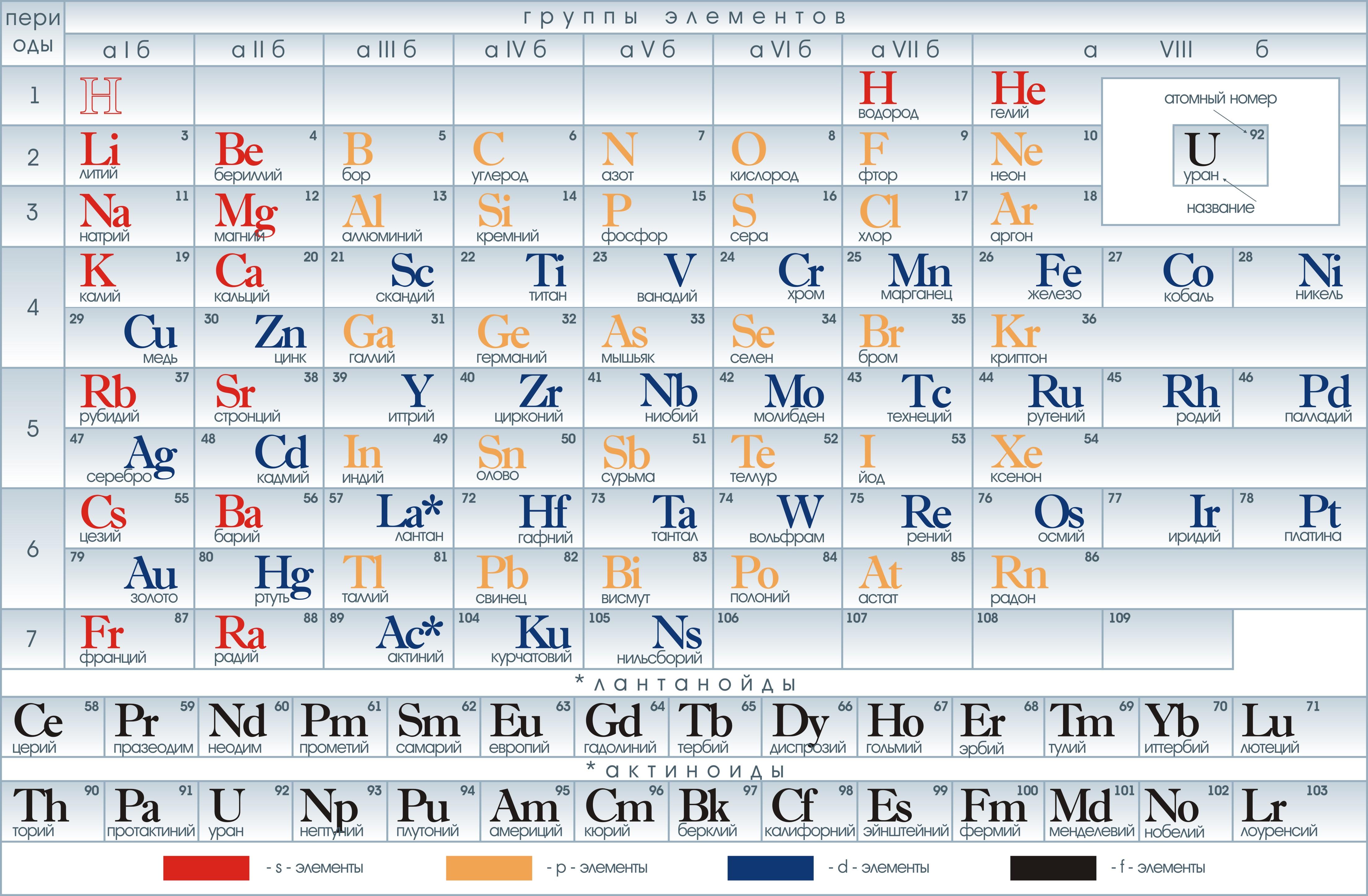 Векторная периодическая таблица химических элементов Д. И. Менделеева.